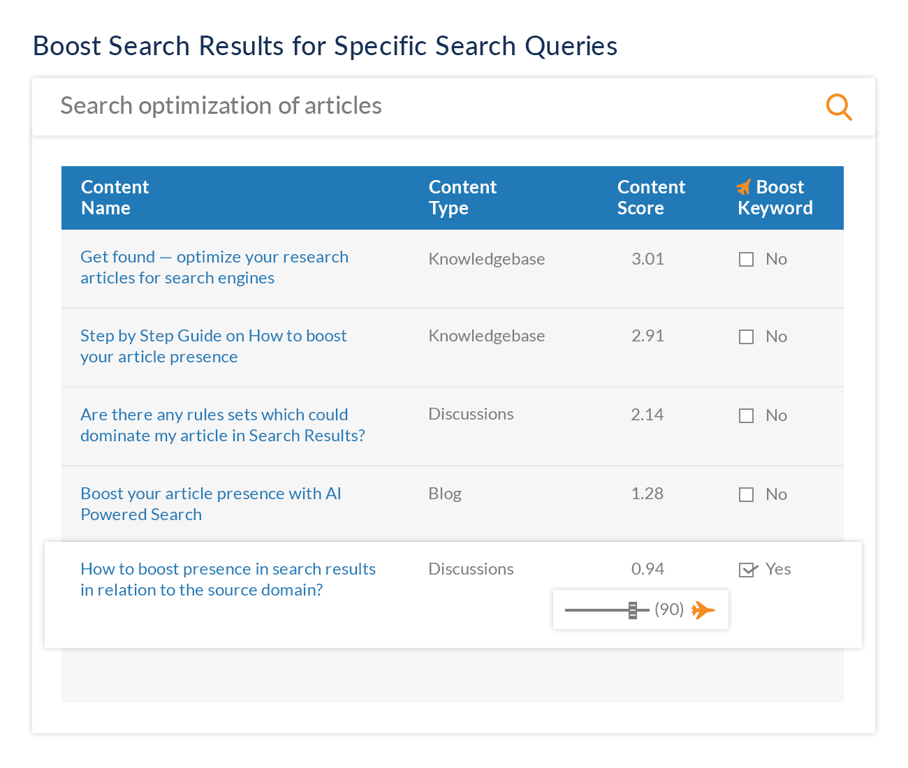 Manual Search Optimization