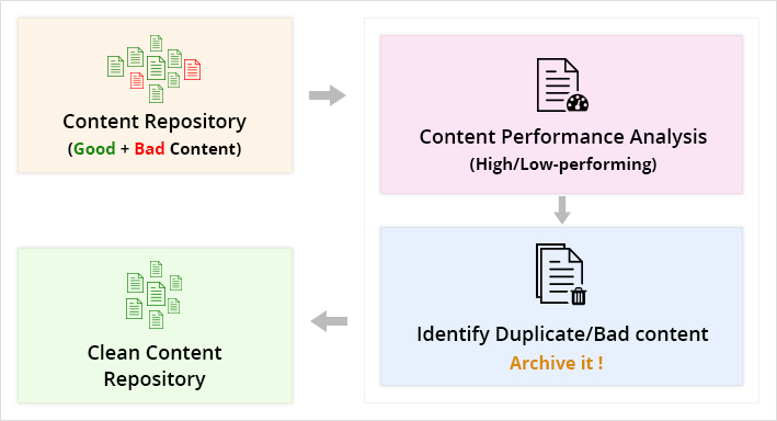 working mechanism of search analytics