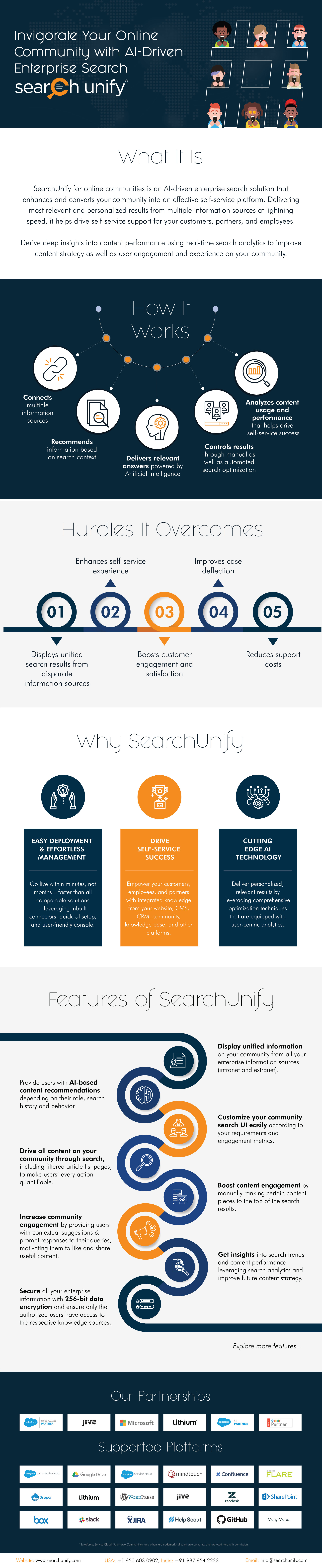 Inforgraphic - How Online Communities can benefit from AI-driven search