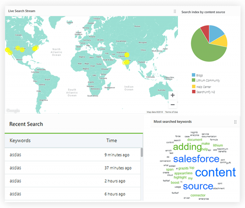 Stay Abreast of Search Performance with a Summary of All Ana[...]