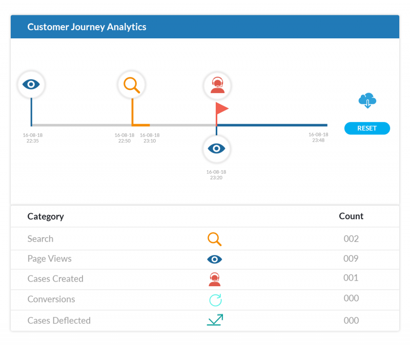 Enhance User Experience by Leveraging Customer Journey Data