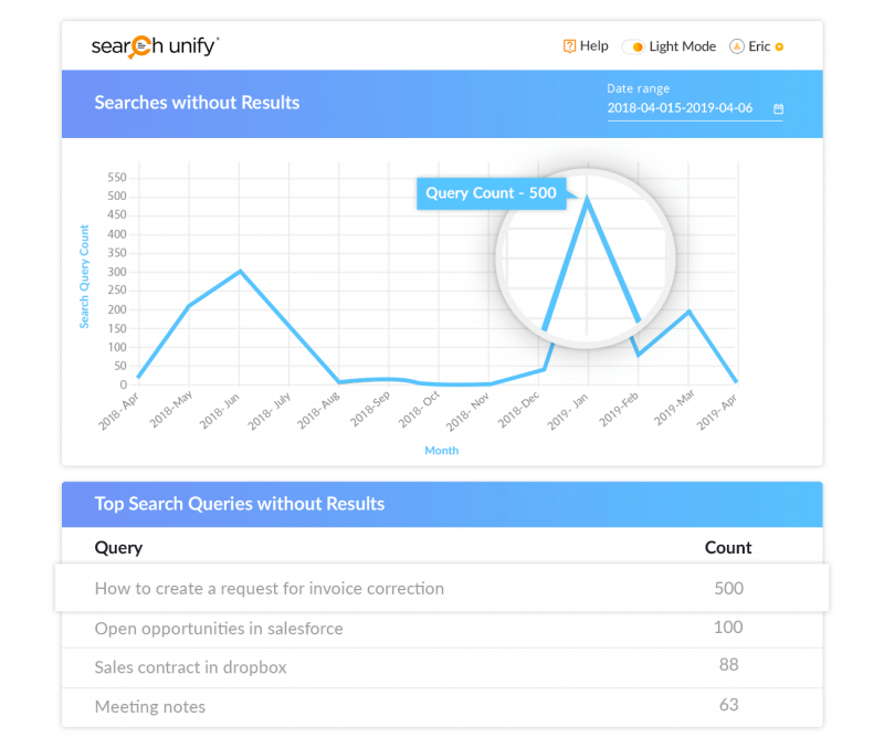 Fill Content Gaps & Measure Performance with Search Analytic[...]