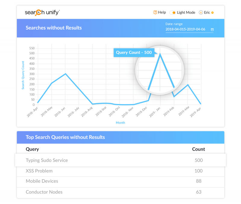 Inform Your Content Strategy & Make Smarter Decisions with S[...]