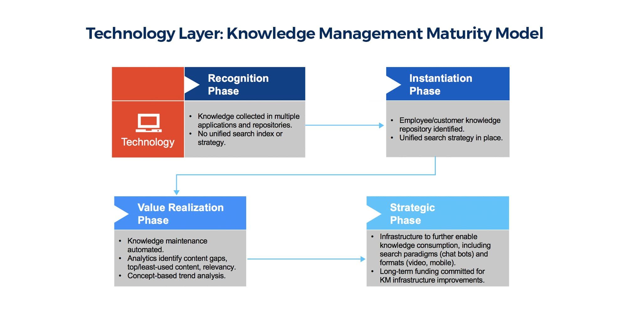 Technology layer Knowledge Maturity Model