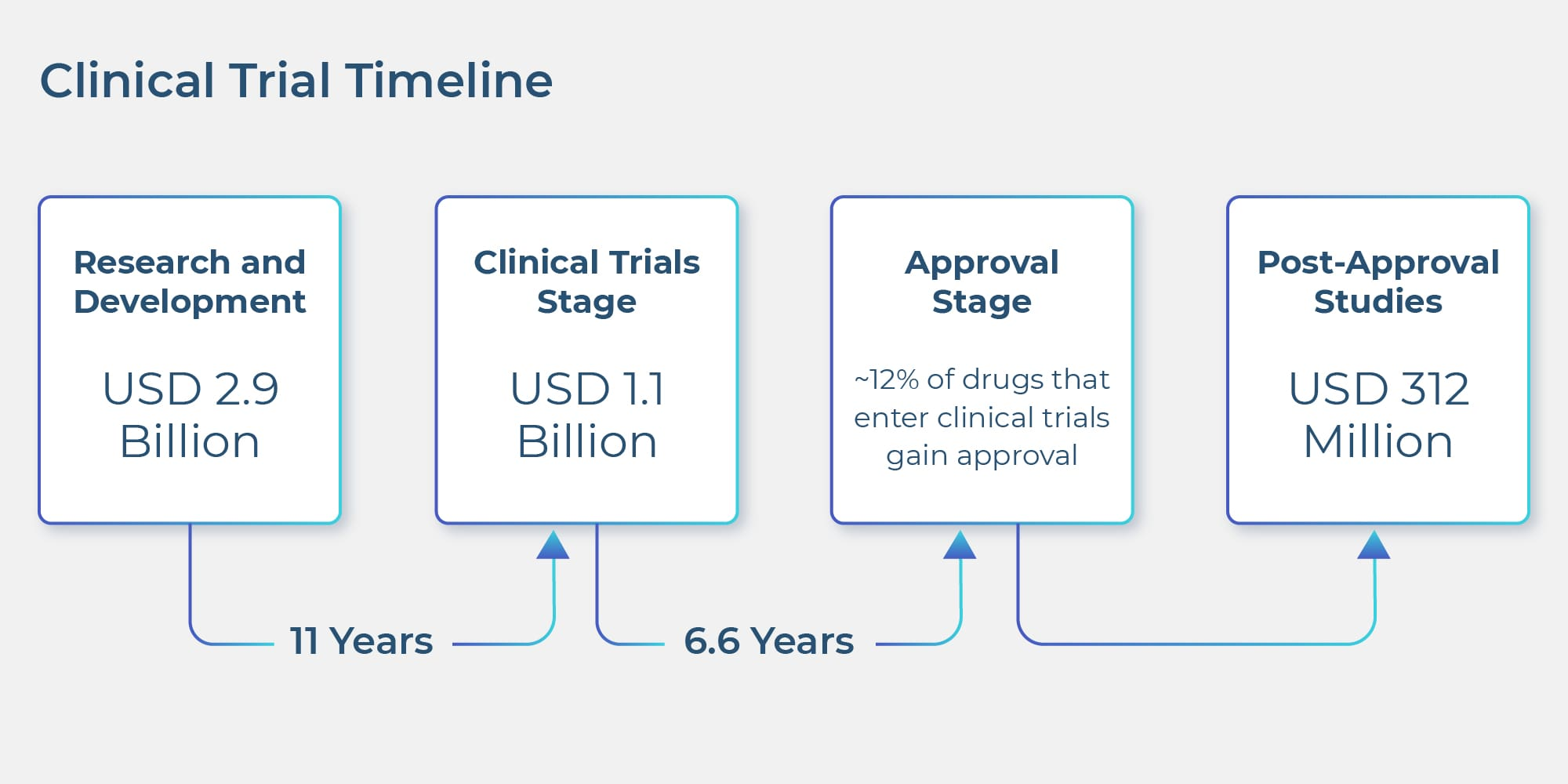 the-clinical-trial-market-is-enormous