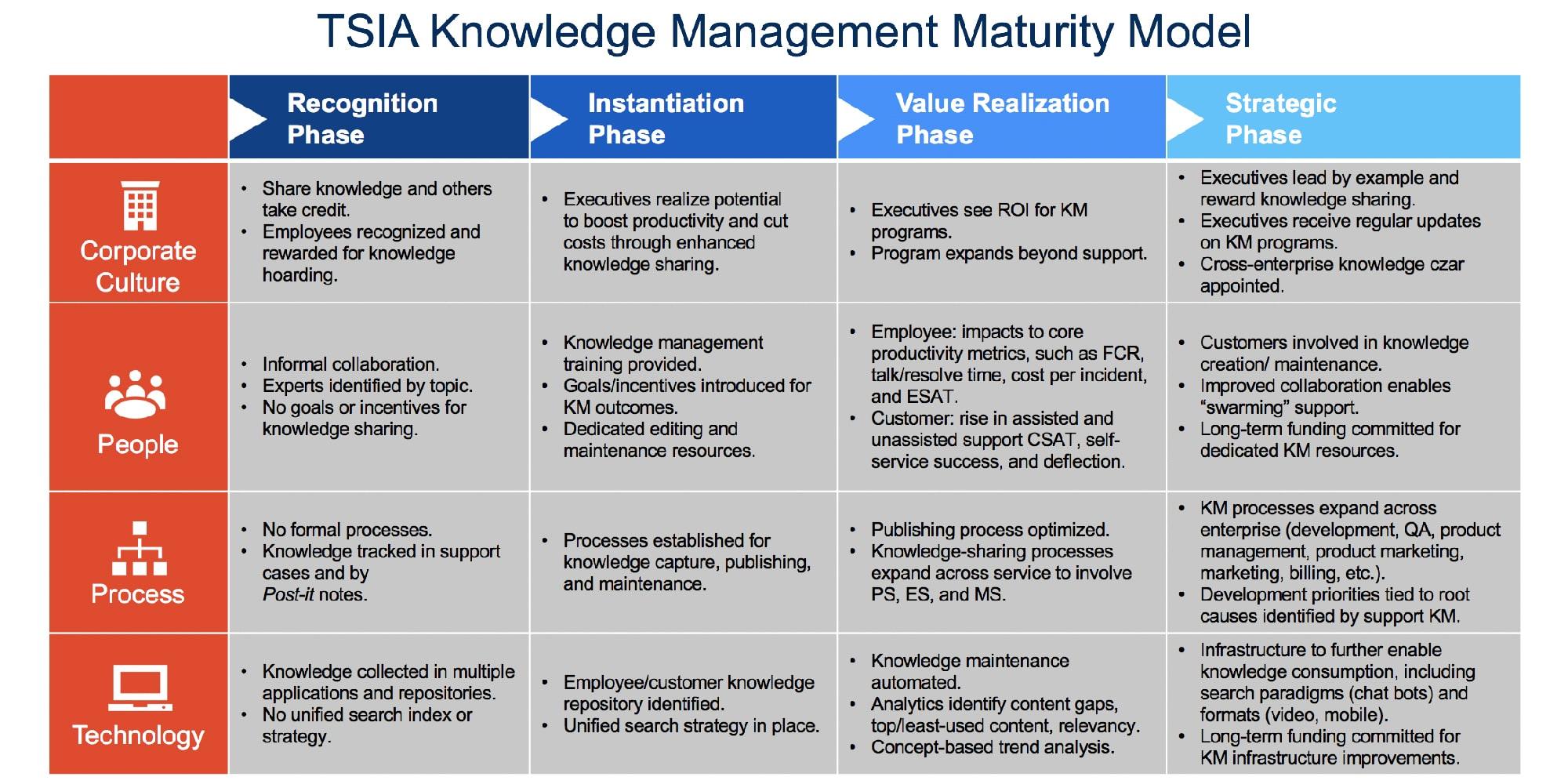 The TSIA Knowledge Maturity Model