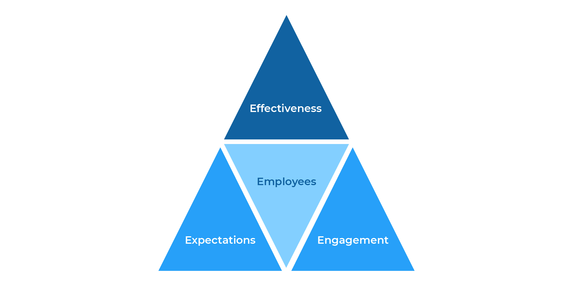 What is the E-Pyramid?
