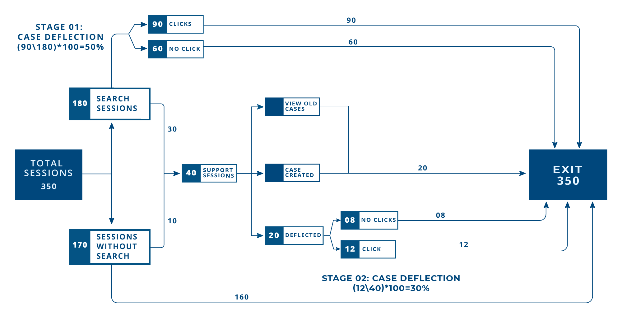 How to Measure Case Deflection, The Right Way