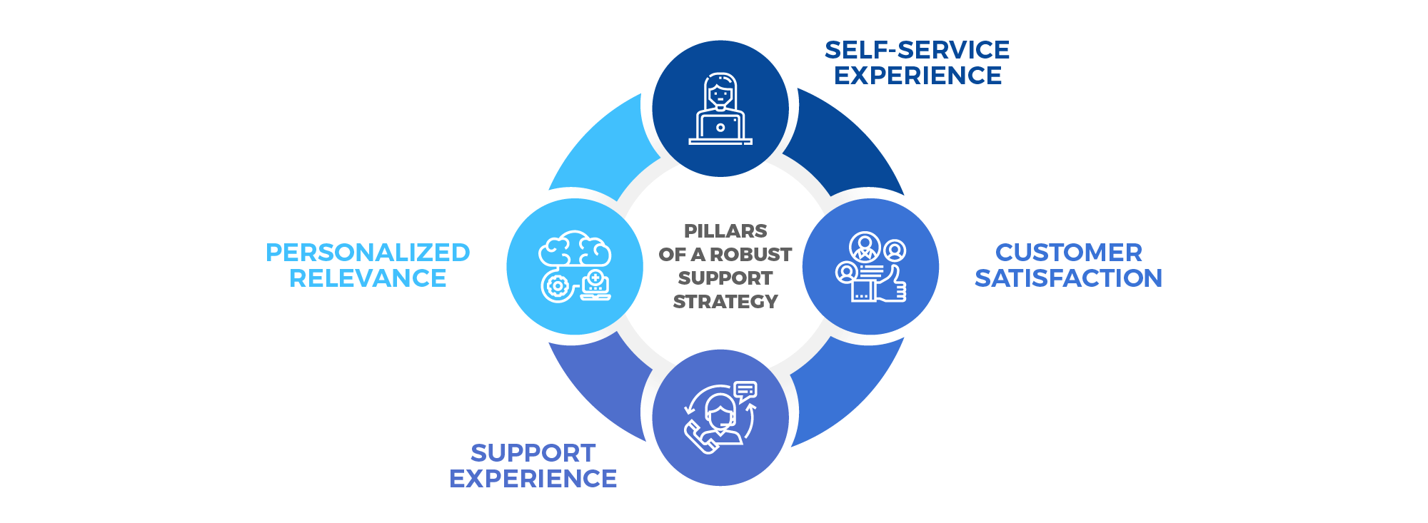 four pillars ― Self-Service Experience, Personalized Relevance, Support Efficiency, and Customer Satisfaction