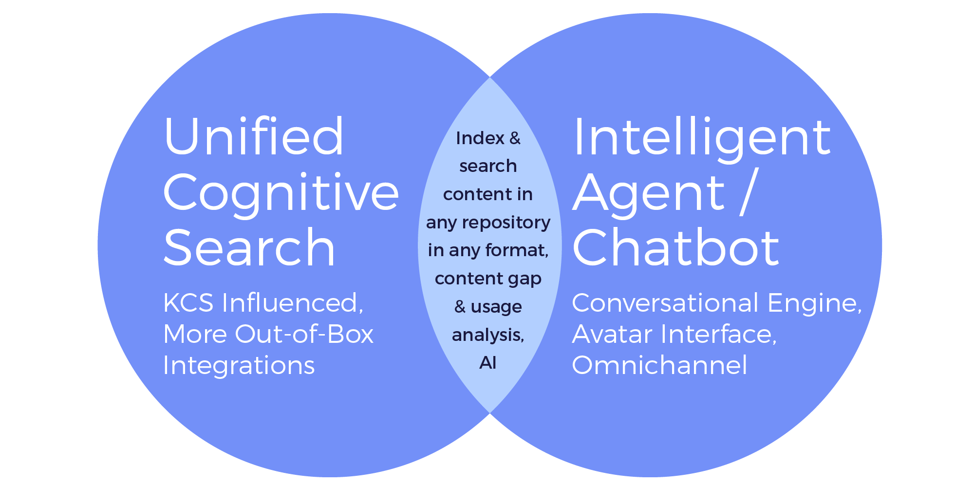 Chatbots Built on Cognitive Search Framework