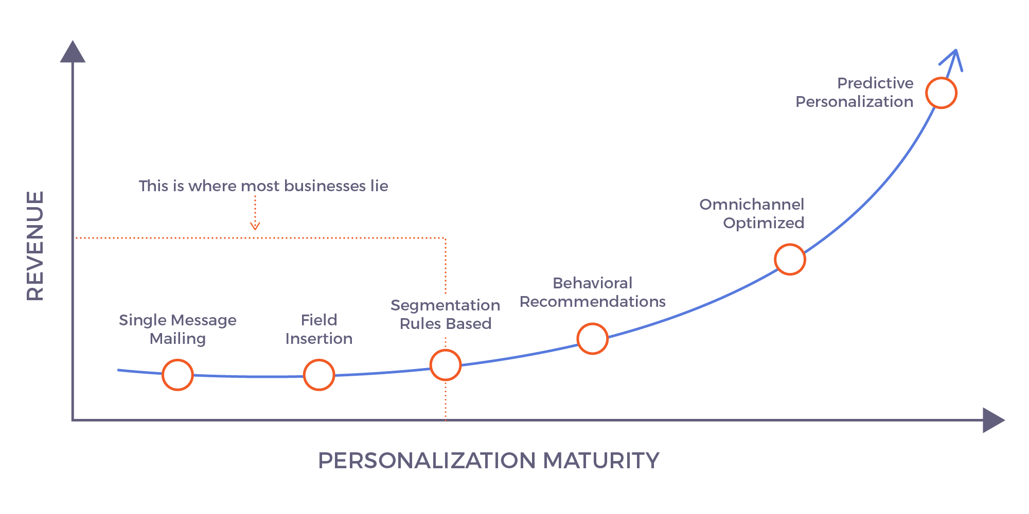 How to Make Personalization at Scale More Personal