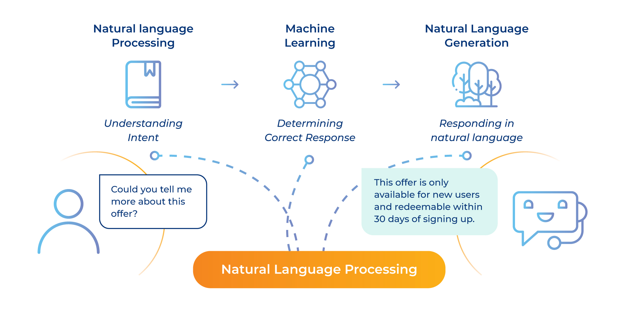 Looking at NLP's Core Components