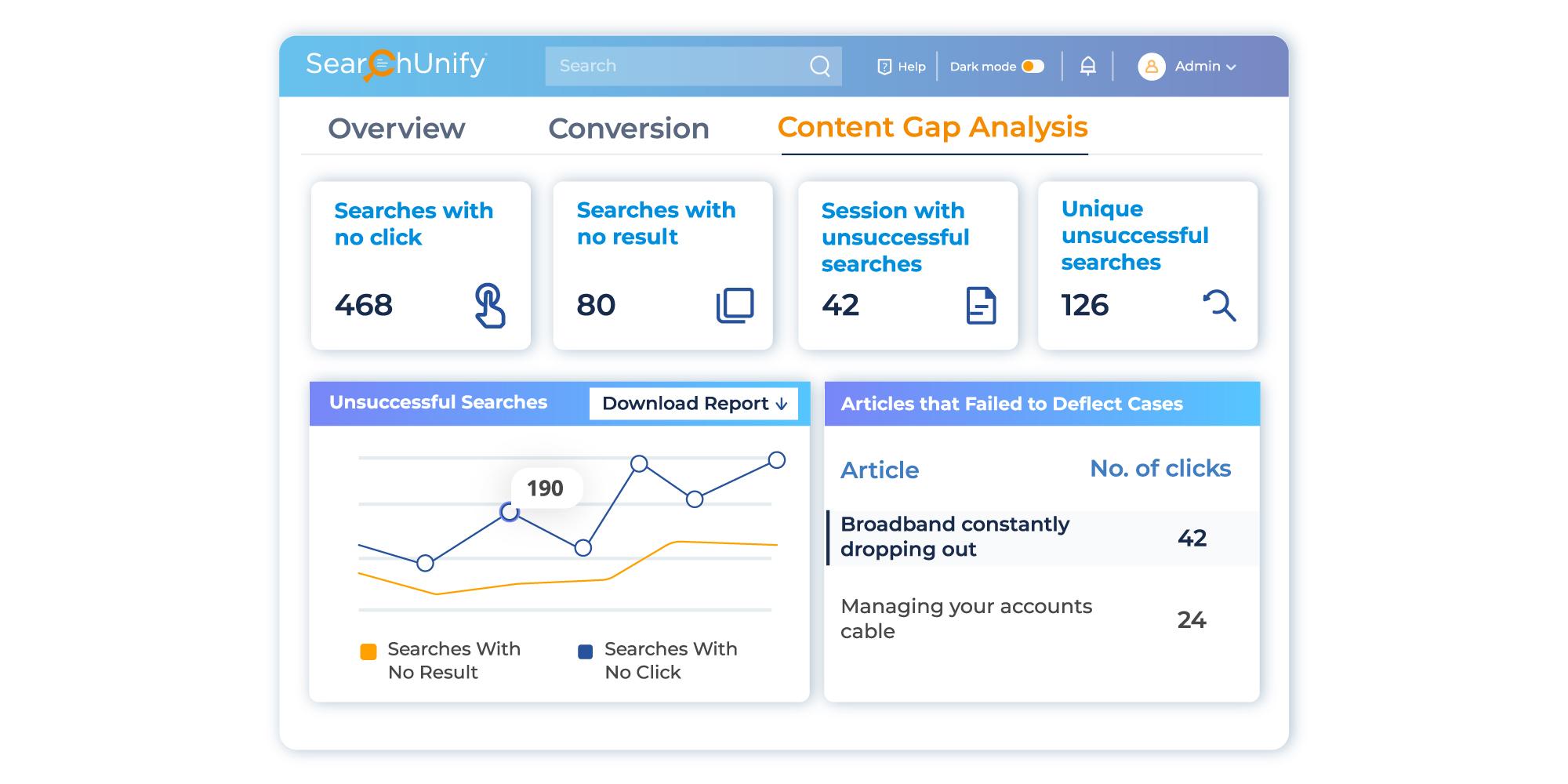 User-Driven Analytics