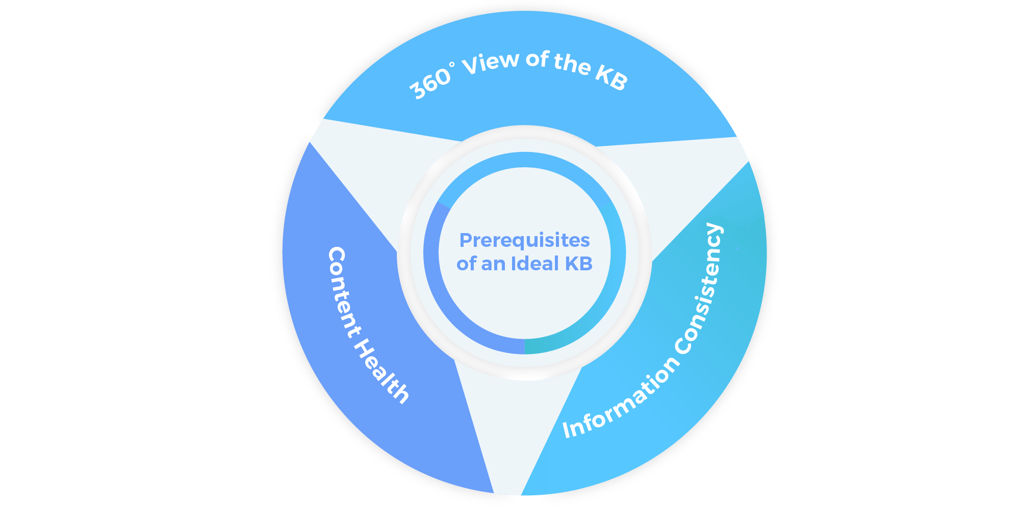 What are the Prerequisites of a Good Knowledge Base