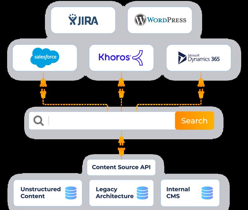Custom Connectors with Content API