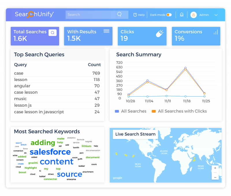 Stay Abreast of Search Performance with a Summary of All Ana...