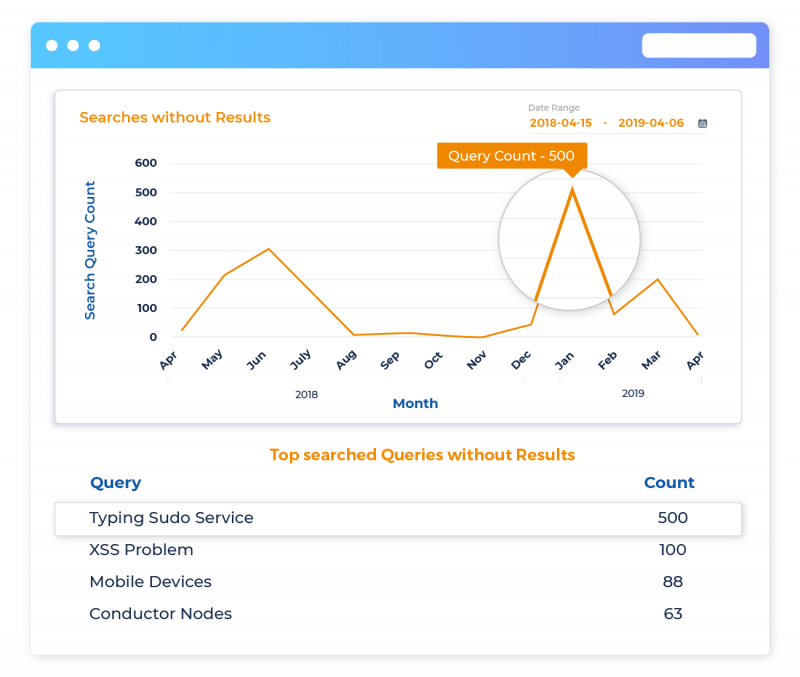 Fill Content Gaps & Measure Performance with Search Analytic...