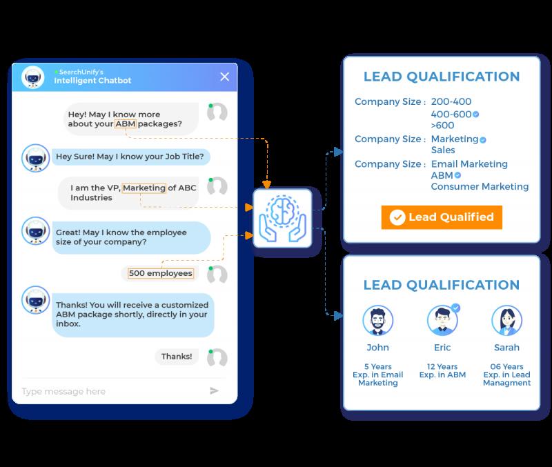 Leverage Chatbots for Lead Gen & Qualification