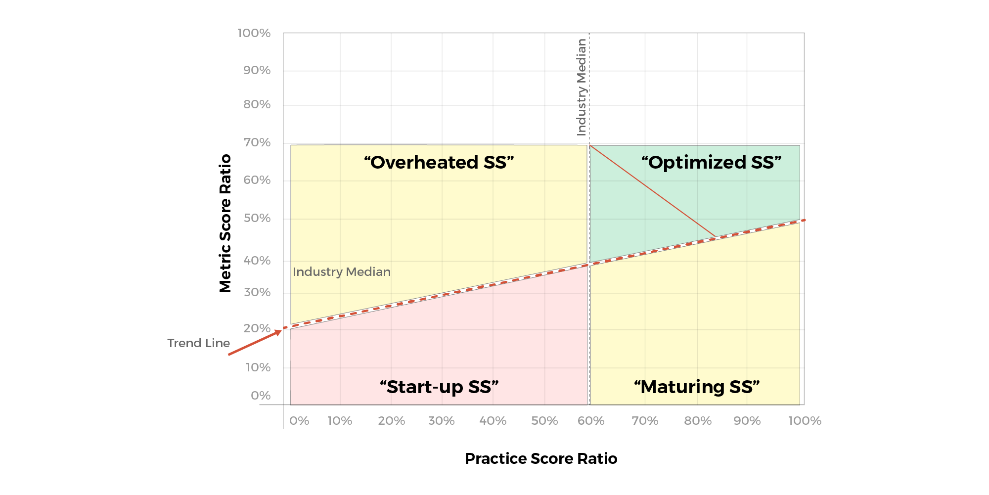 How Different Organizations Stack Up Against the Support & Services Model