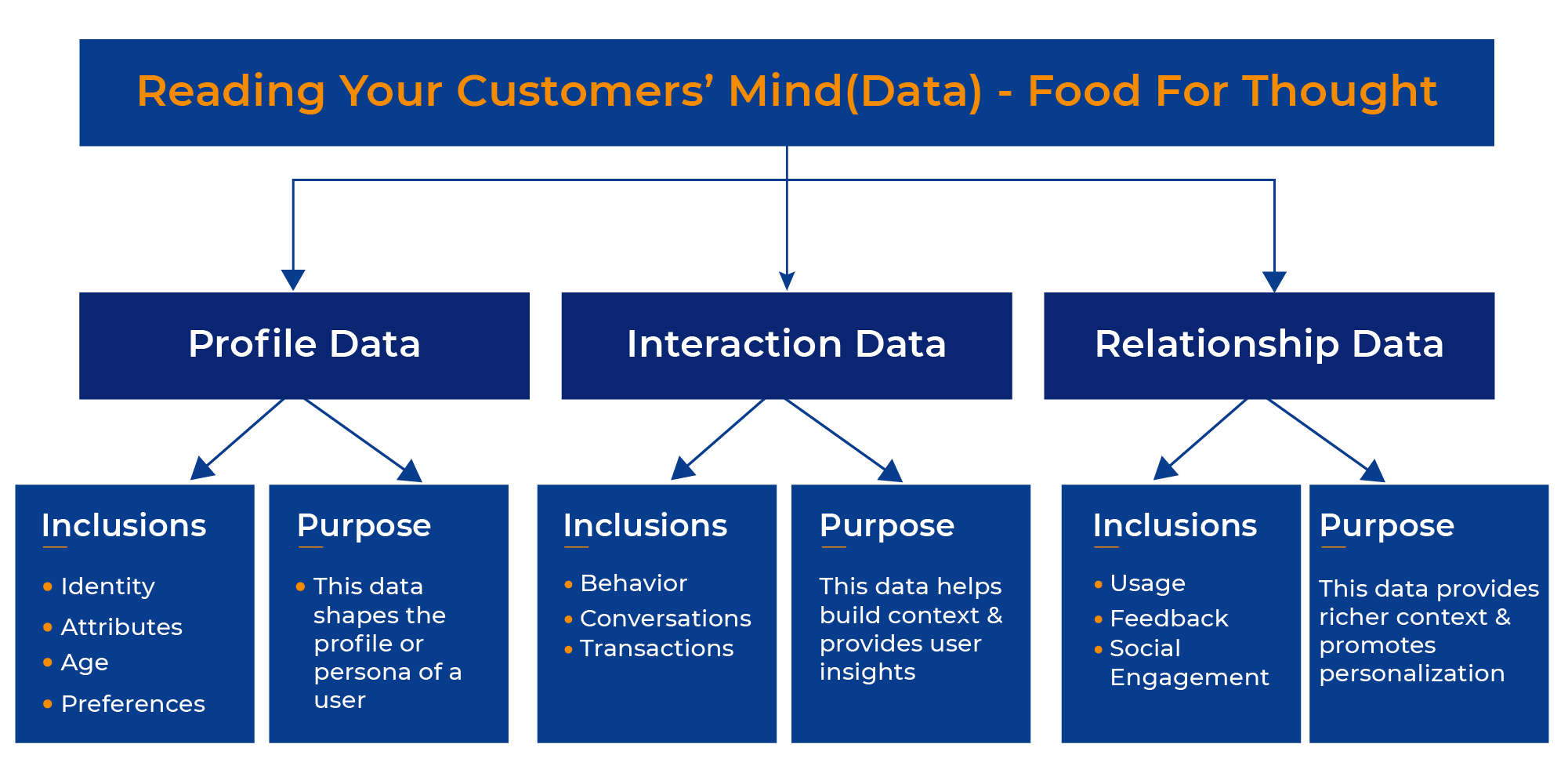 enterprises can determine how their customers are engaging with self-service conten