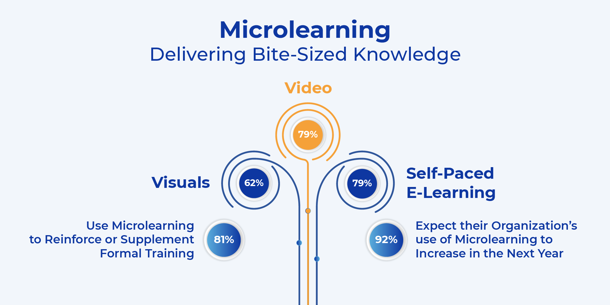 Why Microlearning Makes Sense for Your Customers, Employees, & Enterprise