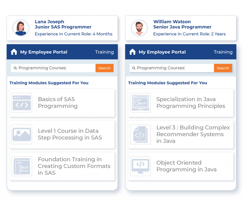 Provide Hyper-Personalized Training & Learning Programs