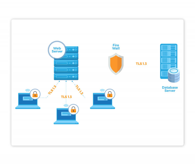 Protect Your Data in Transit and at Rest